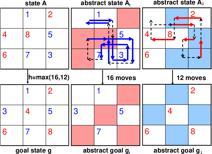 Figure 3 for A General Theory of Additive State Space Abstractions