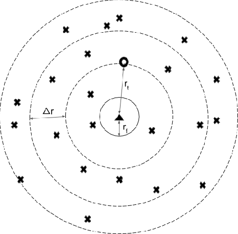 Figure 1 for Optimization of Radar Parameters for Maximum Detection Probability Under Generalized Discrete Clutter Conditions Using Stochastic Geometry