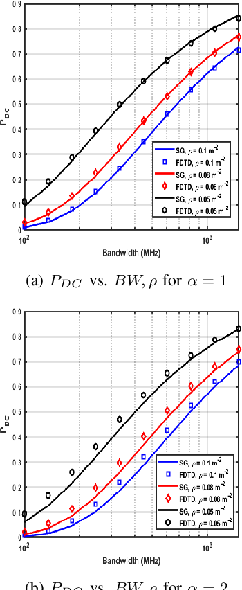 Figure 3 for Optimization of Radar Parameters for Maximum Detection Probability Under Generalized Discrete Clutter Conditions Using Stochastic Geometry