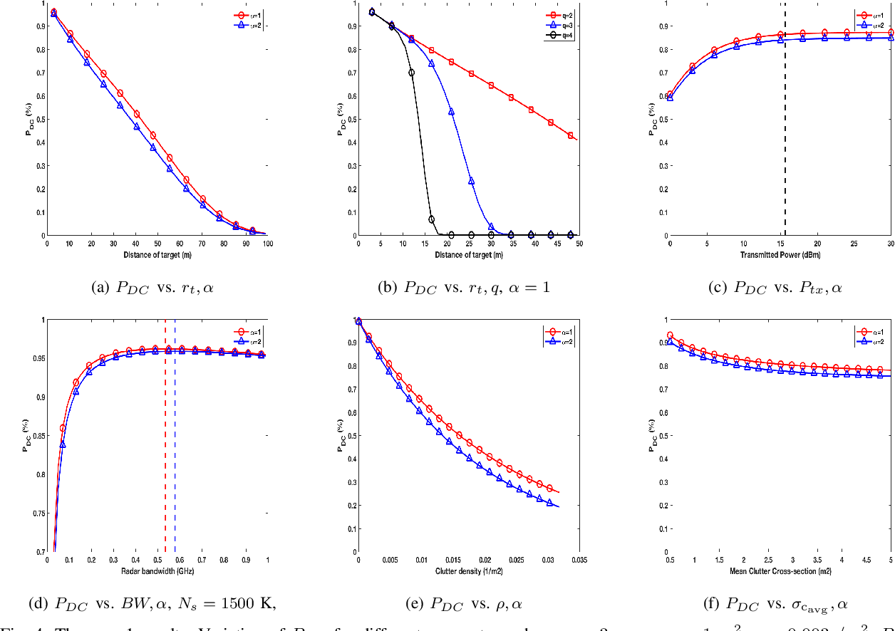 Figure 4 for Optimization of Radar Parameters for Maximum Detection Probability Under Generalized Discrete Clutter Conditions Using Stochastic Geometry