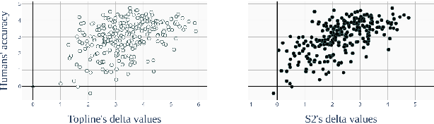 Figure 3 for Perceptimatic: A human speech perception benchmark for unsupervised subword modelling