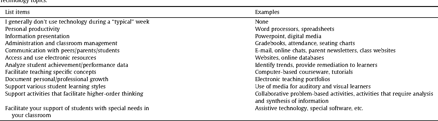 Preparation versus practice: How do teacher education programs and