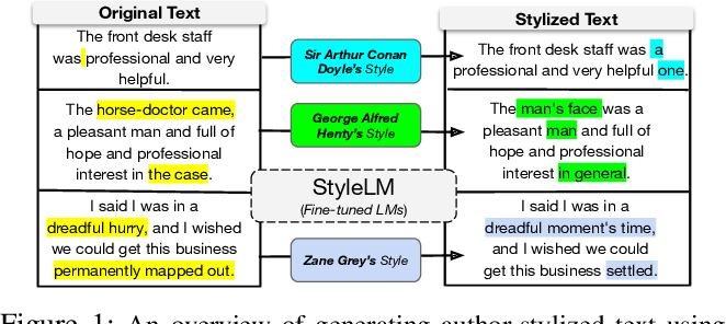 Figure 1 for Adapting Language Models for Non-Parallel Author-Stylized Rewriting