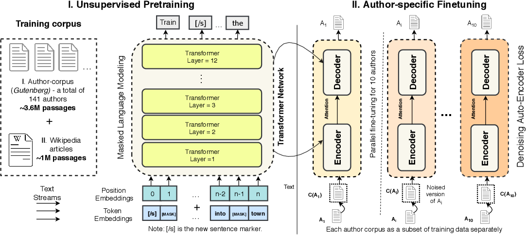 Figure 3 for Adapting Language Models for Non-Parallel Author-Stylized Rewriting