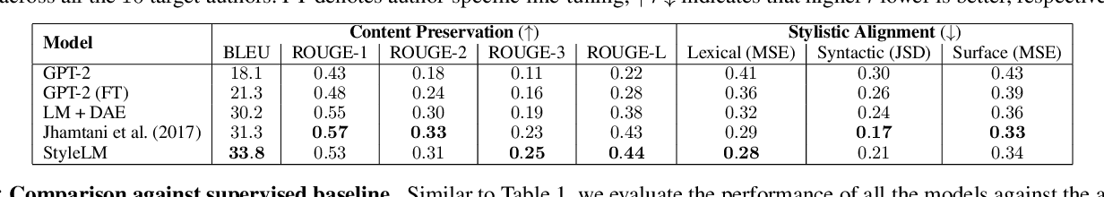 Figure 4 for Adapting Language Models for Non-Parallel Author-Stylized Rewriting