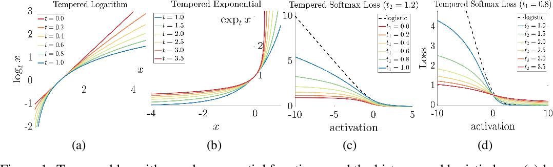 Figure 1 for Robust Bi-Tempered Logistic Loss Based on Bregman Divergences