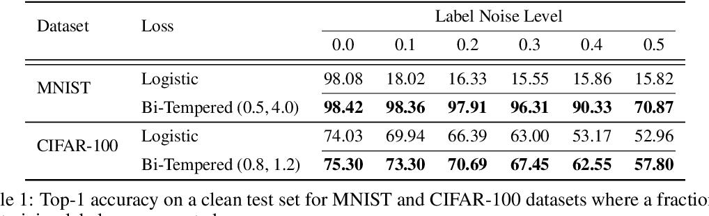 Figure 2 for Robust Bi-Tempered Logistic Loss Based on Bregman Divergences