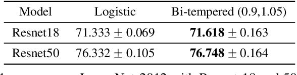 Figure 4 for Robust Bi-Tempered Logistic Loss Based on Bregman Divergences