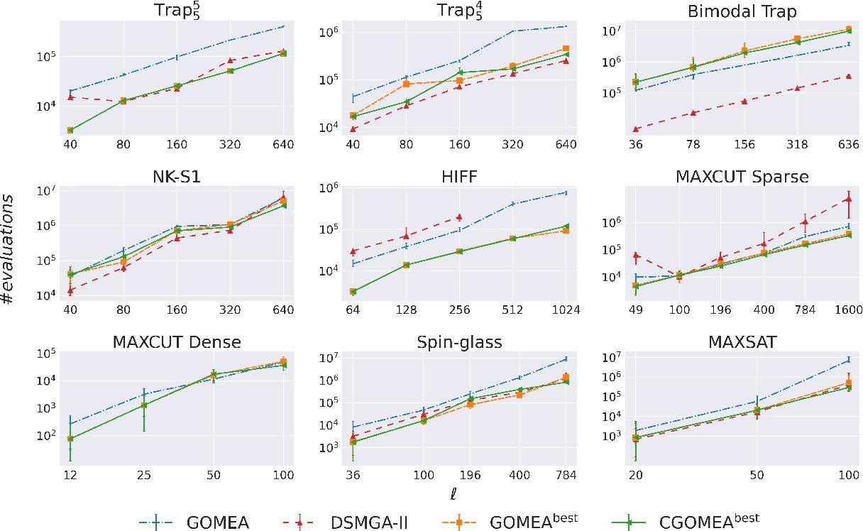 Figure 4 for Parameterless Gene-pool Optimal Mixing Evolutionary Algorithms