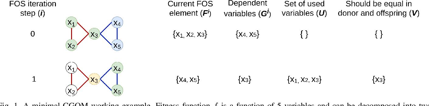 Figure 1 for Parameterless Gene-pool Optimal Mixing Evolutionary Algorithms
