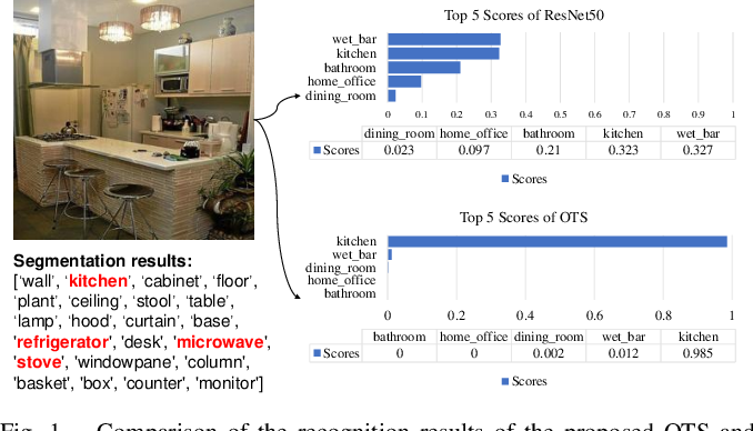 Figure 1 for Object-to-Scene: Learning to Transfer Object Knowledge to Indoor Scene Recognition