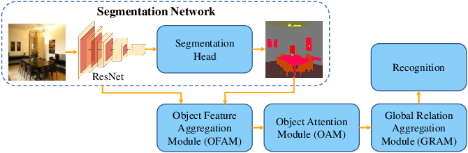 Figure 3 for Object-to-Scene: Learning to Transfer Object Knowledge to Indoor Scene Recognition