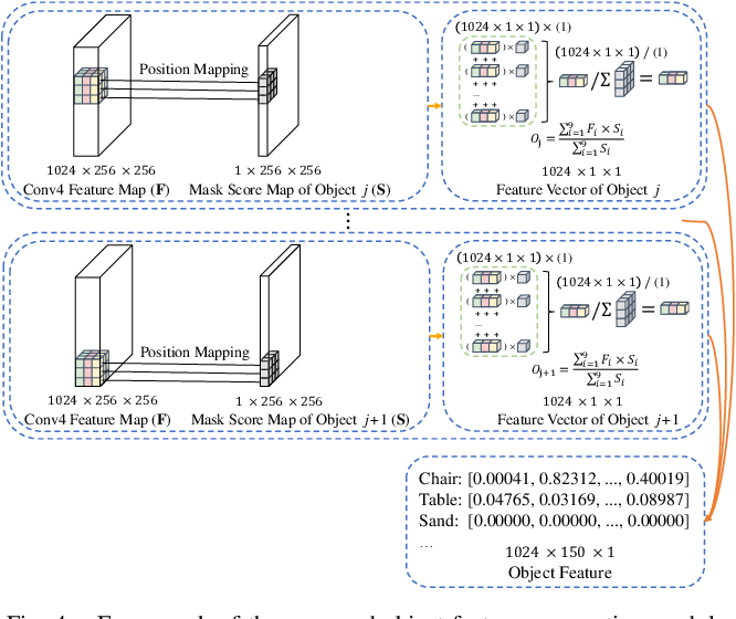 Figure 4 for Object-to-Scene: Learning to Transfer Object Knowledge to Indoor Scene Recognition