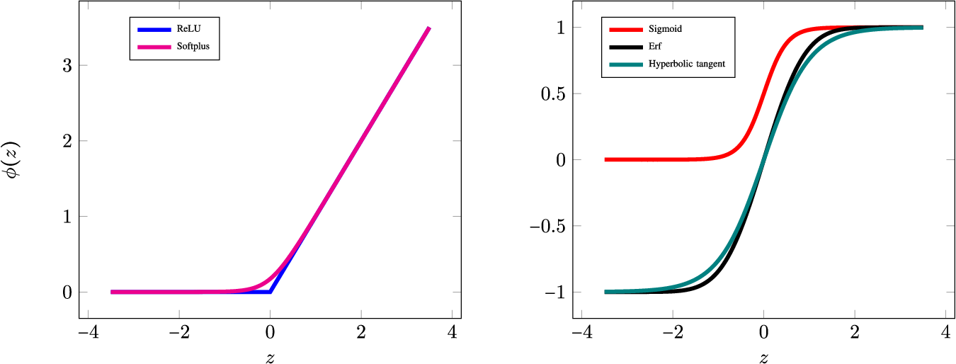 Figure 1 for Theoretical insights into the optimization landscape of over-parameterized shallow neural networks