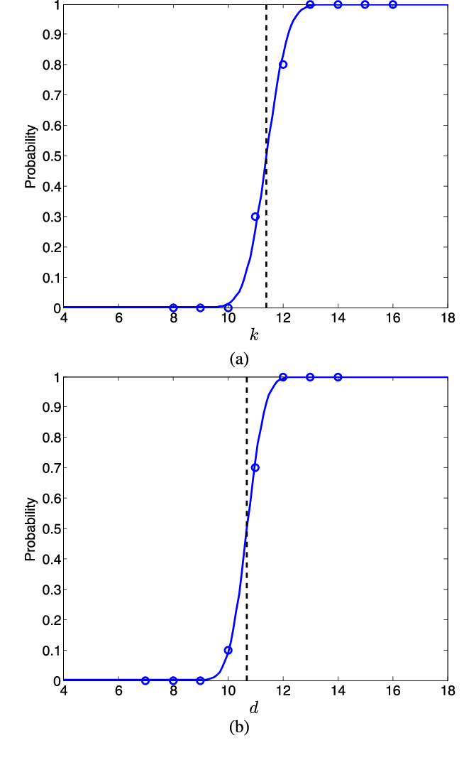 Figure 2 for Theoretical insights into the optimization landscape of over-parameterized shallow neural networks