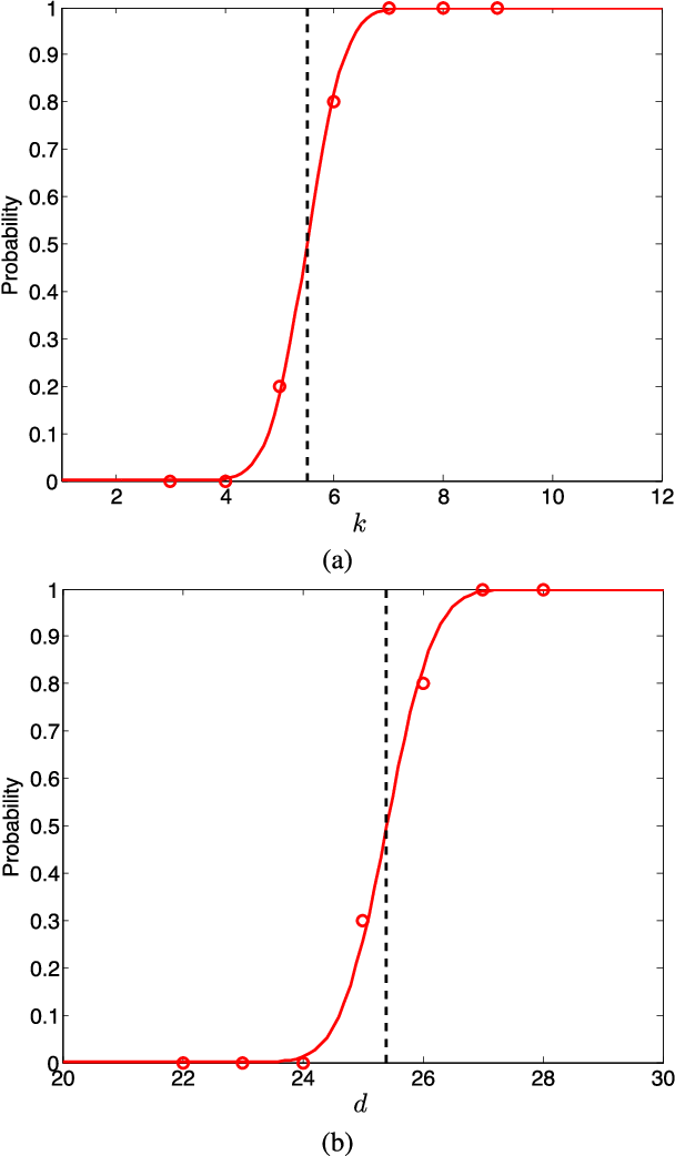 Figure 3 for Theoretical insights into the optimization landscape of over-parameterized shallow neural networks