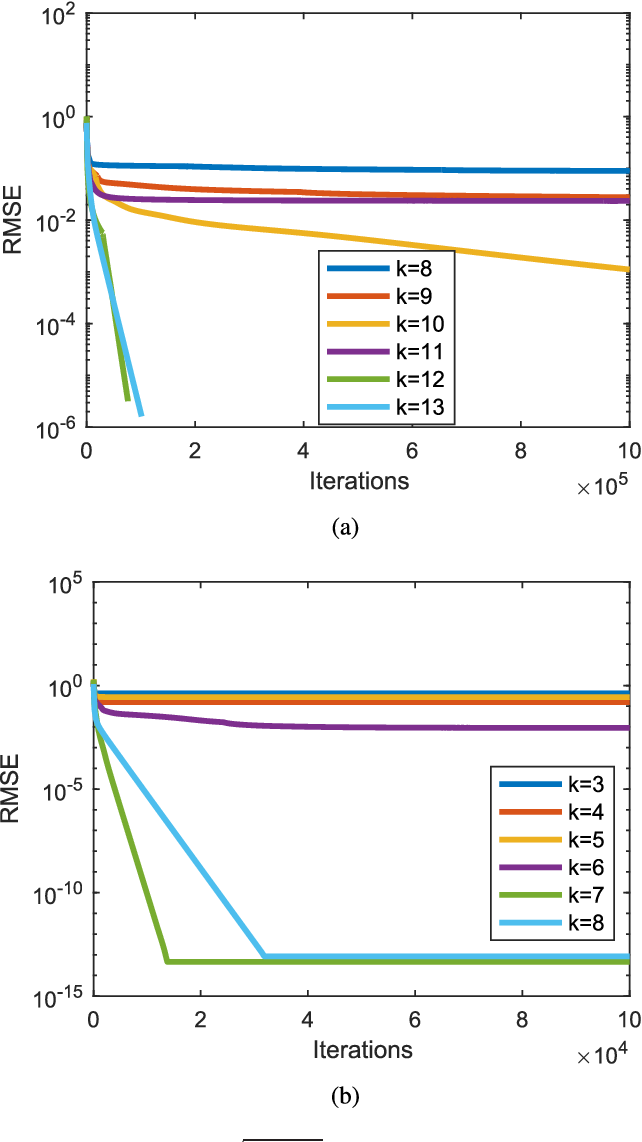 Figure 4 for Theoretical insights into the optimization landscape of over-parameterized shallow neural networks