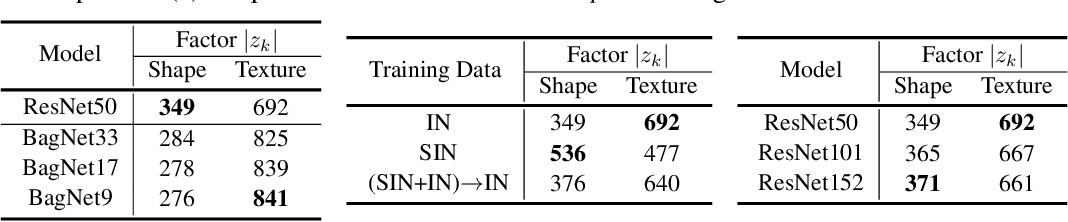 Figure 2 for Shape or Texture: Understanding Discriminative Features in CNNs