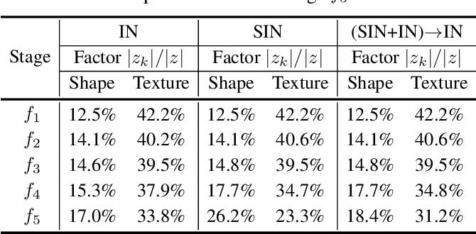 Figure 4 for Shape or Texture: Understanding Discriminative Features in CNNs
