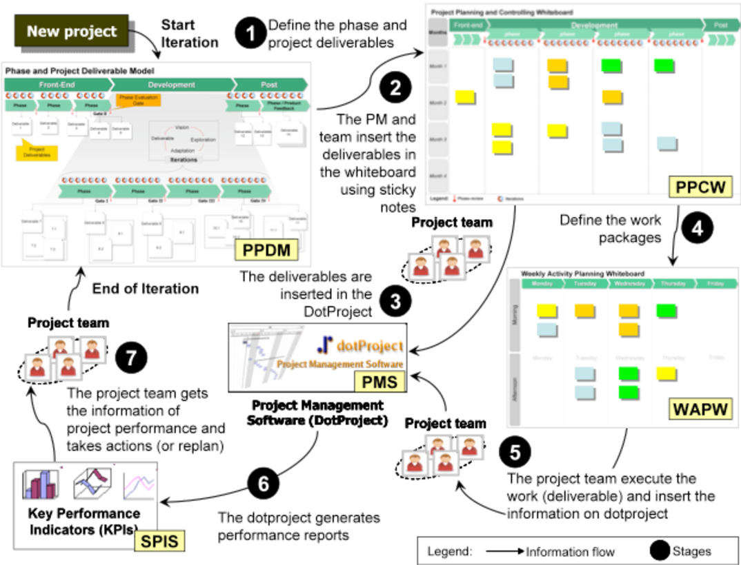 PDF] Agile Project Management and Innovative Product