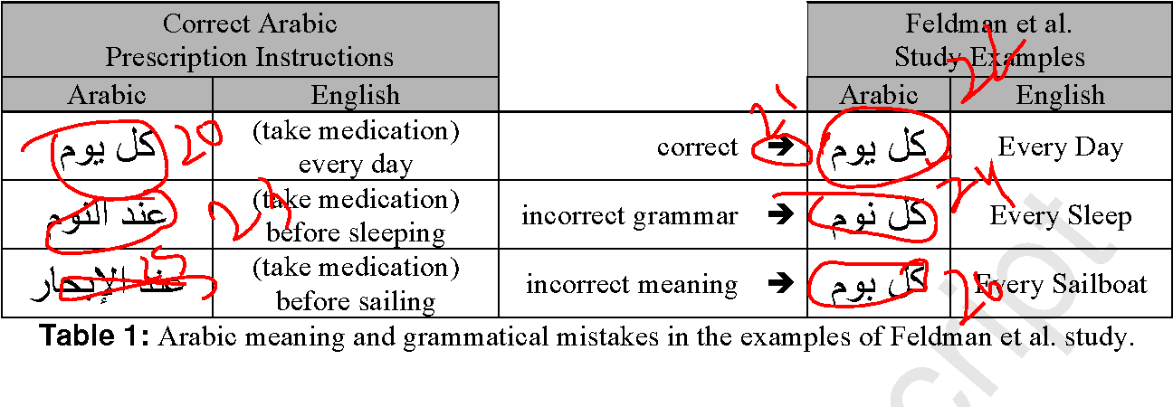 Table 1 from Serious Arabic meaning, grammatical, and study design