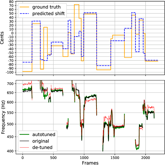 Figure 4 for Deep Autotuner: A Data-Driven Approach to Natural-Sounding Pitch Correction for Singing Voice in Karaoke Performances