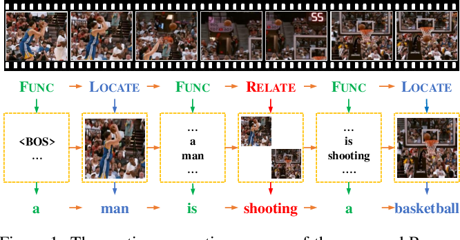 Figure 1 for Learning to Discretely Compose Reasoning Module Networks for Video Captioning