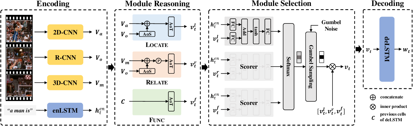Figure 3 for Learning to Discretely Compose Reasoning Module Networks for Video Captioning