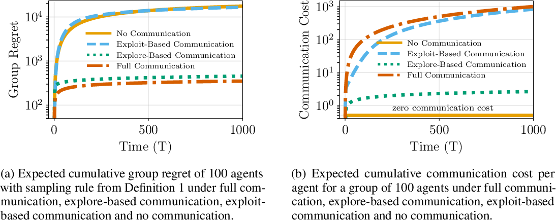 Figure 1 for Distributed Learning: Sequential Decision Making in Resource-Constrained Environments