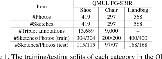 Figure 2 for The Devil is in the Middle: Exploiting Mid-level Representations for Cross-Domain Instance Matching