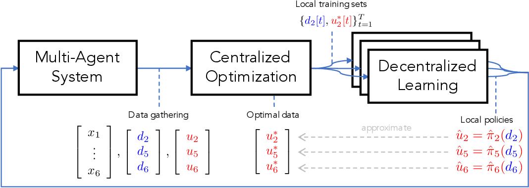 Figure 1 for Data-Driven Decentralized Optimal Power Flow