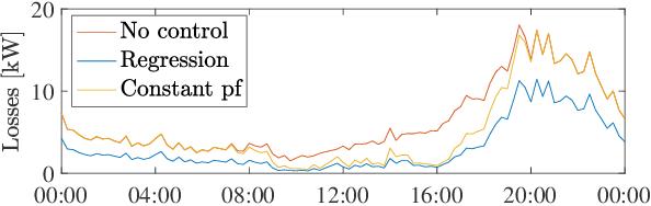 Figure 4 for Data-Driven Decentralized Optimal Power Flow
