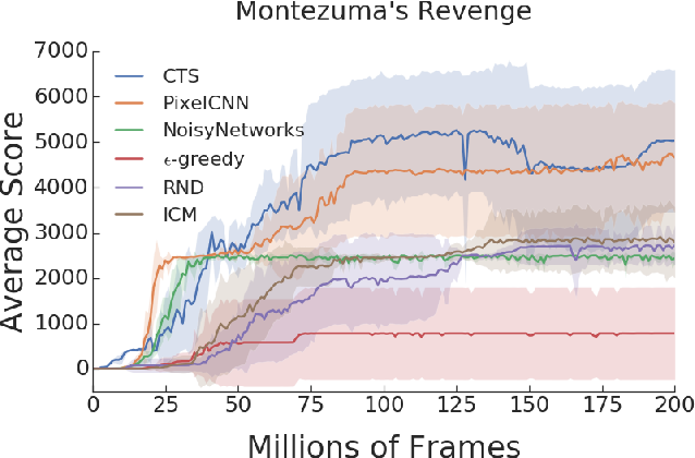 Figure 1 for Benchmarking Bonus-Based Exploration Methods on the Arcade Learning Environment