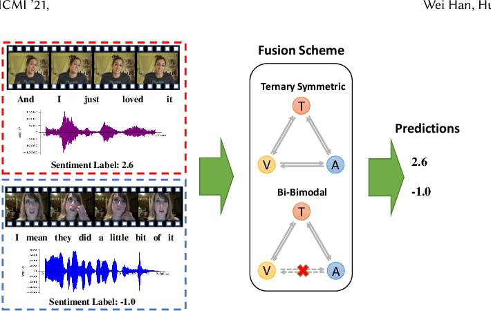 Figure 1 for Bi-Bimodal Modality Fusion for Correlation-Controlled Multimodal Sentiment Analysis