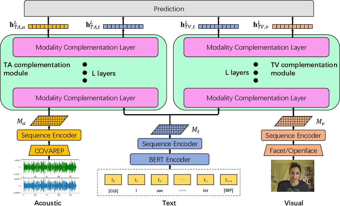 Figure 3 for Bi-Bimodal Modality Fusion for Correlation-Controlled Multimodal Sentiment Analysis