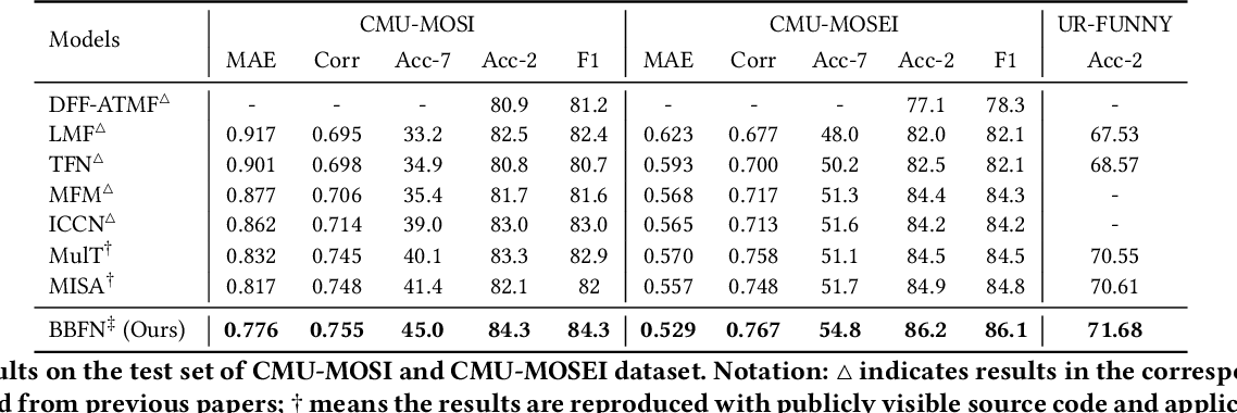 Figure 2 for Bi-Bimodal Modality Fusion for Correlation-Controlled Multimodal Sentiment Analysis