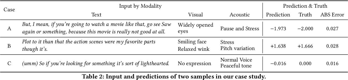 Figure 4 for Bi-Bimodal Modality Fusion for Correlation-Controlled Multimodal Sentiment Analysis