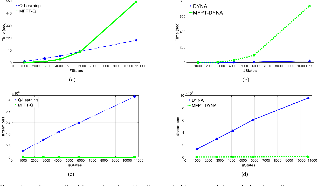 Figure 4 for Accelerating Goal-Directed Reinforcement Learning by Model Characterization