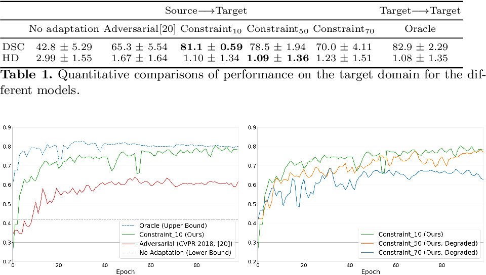 Figure 2 for Constrained domain adaptation for segmentation