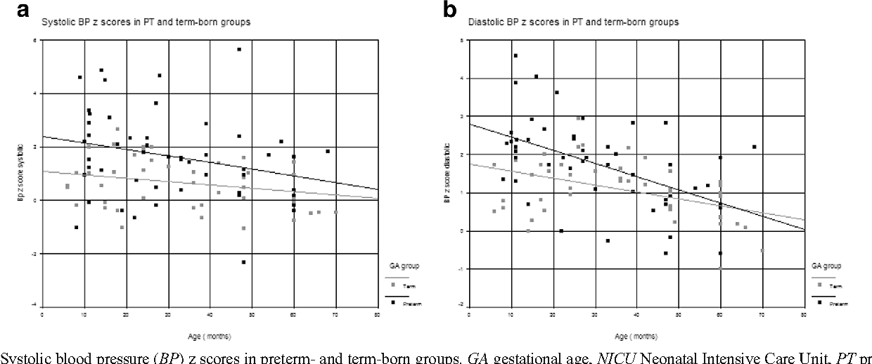 Figure 1 From Association Among Prematurity 30 Weeks Gestational