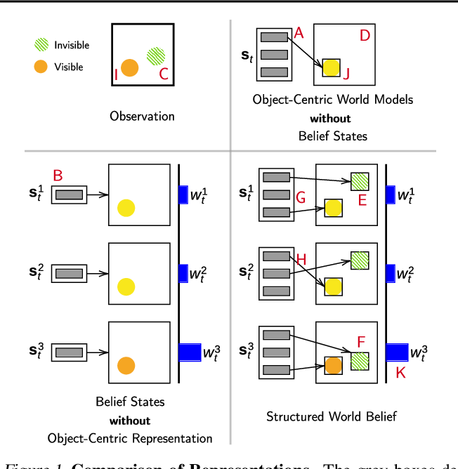 Figure 1 for Structured World Belief for Reinforcement Learning in POMDP