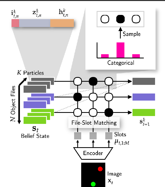Figure 3 for Structured World Belief for Reinforcement Learning in POMDP