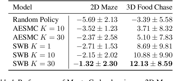Figure 2 for Structured World Belief for Reinforcement Learning in POMDP