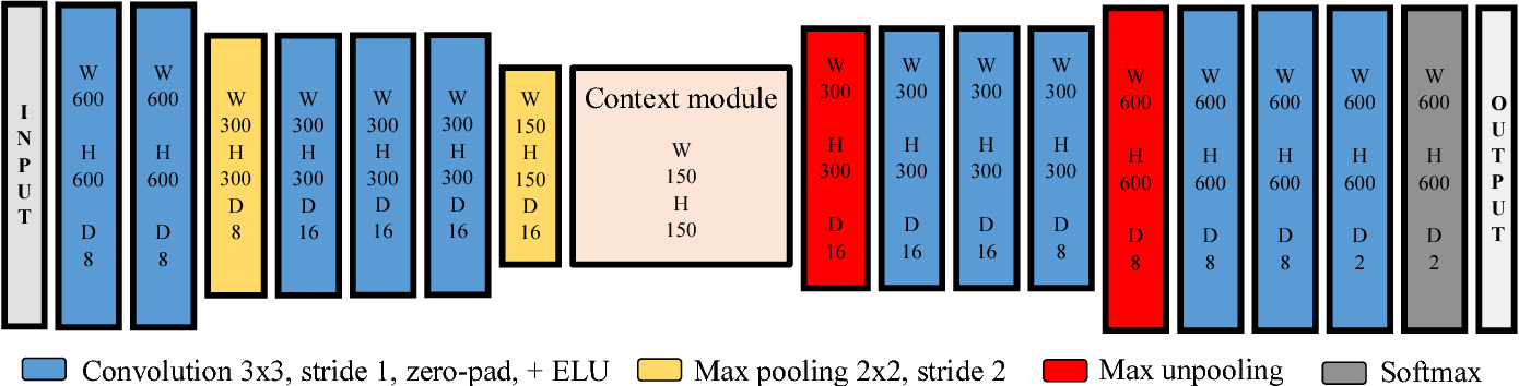 Figure 2 for LIDAR-based Driving Path Generation Using Fully Convolutional Neural Networks