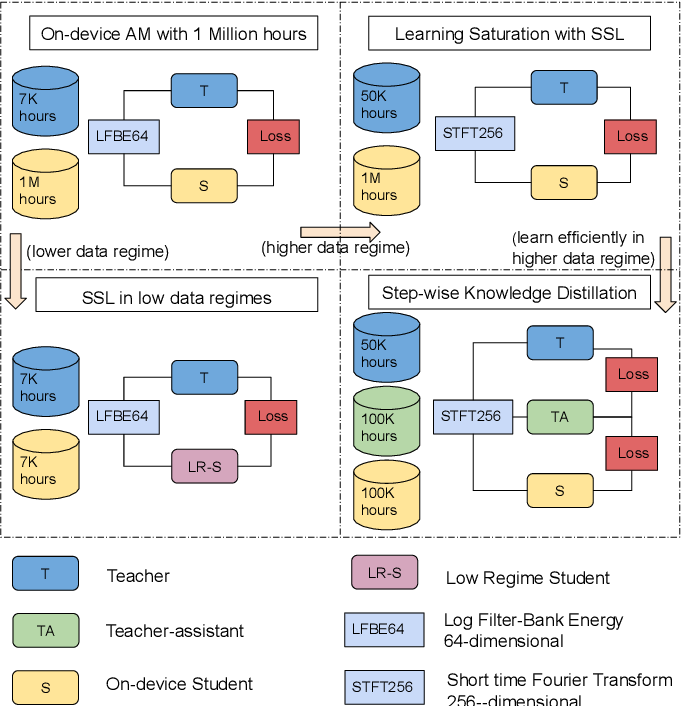 Figure 1 for Exploiting Large-scale Teacher-Student Training for On-device Acoustic Models