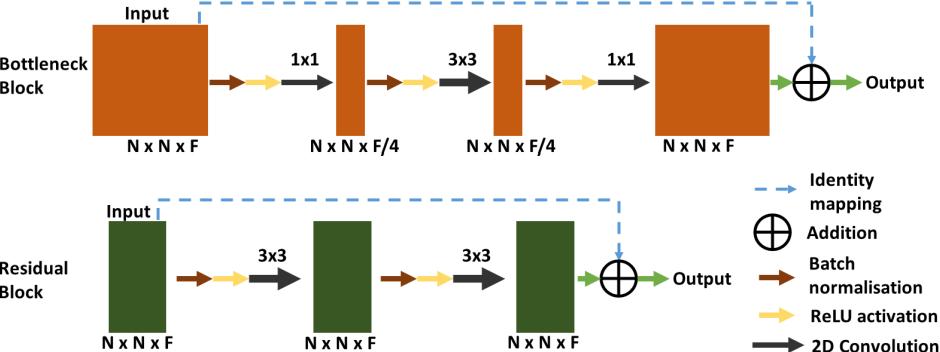 Figure 2 for DR-Unet104 for Multimodal MRI brain tumor segmentation