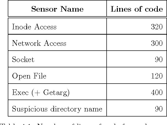 PDF] Hypervisor-based Intrusion Detection - Semantic Scholar