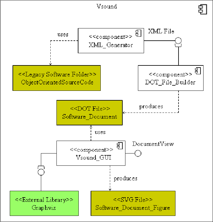Figure 12 from Visualizing Object-oriented Software for