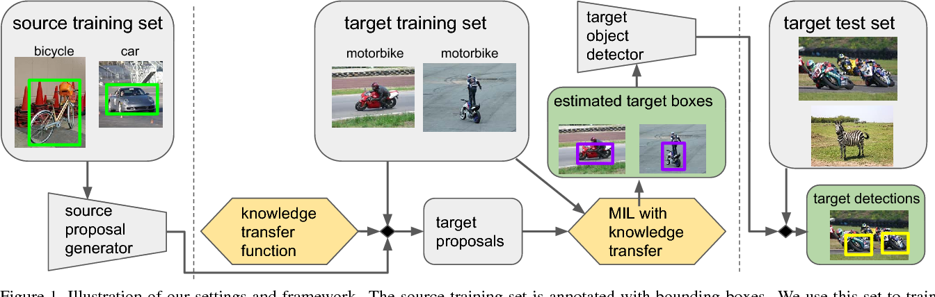 Figure 1 for Revisiting knowledge transfer for training object class detectors