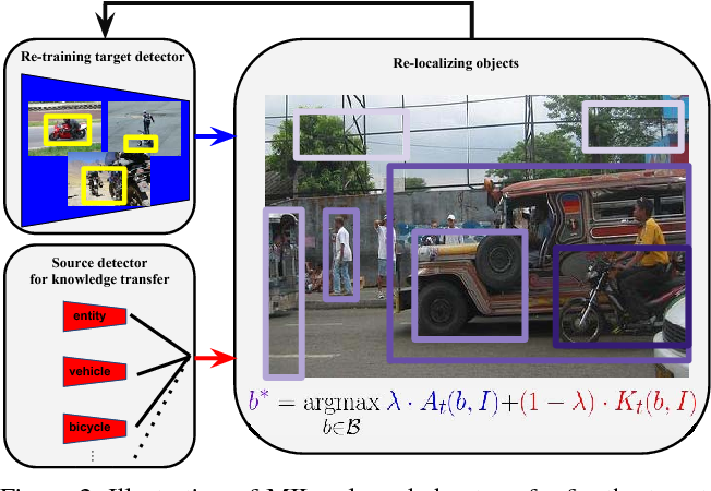 Figure 3 for Revisiting knowledge transfer for training object class detectors